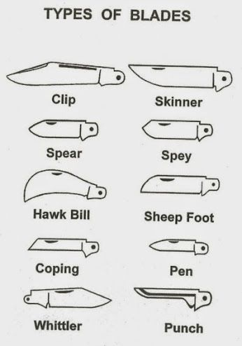 Different Hunting Knife Blade Shapes